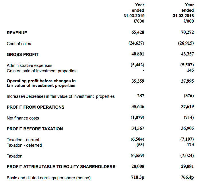mtvw mountview estates fy 2019 results summary