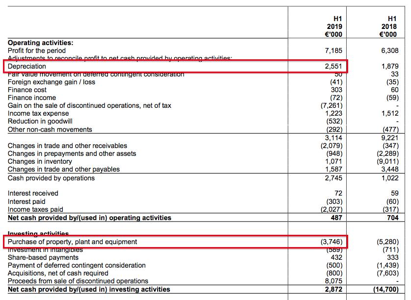 mcon mincon hy 2019 results cash flow capex depreciation