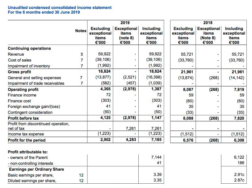 mcon mincon hy 2019 results summary
