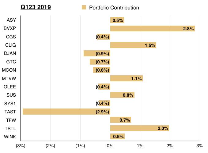 maynard paton q3 2019 portfolio update portfolio holding contribution