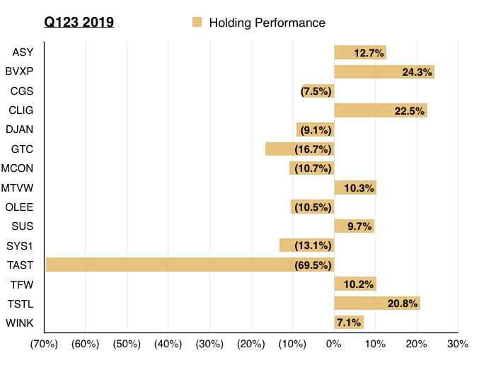 maynard paton q3 2019 portfolio update portfolio holding performance