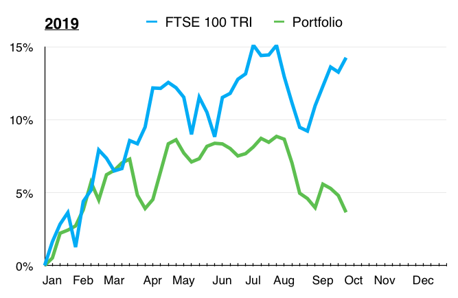 maynard paton q3 2019 portfolio update portfolio versus ftse