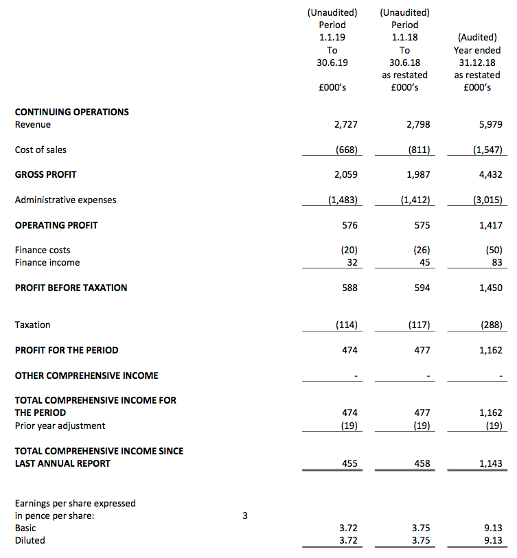 maynard paton wink m winkworth hy 2019 results summary