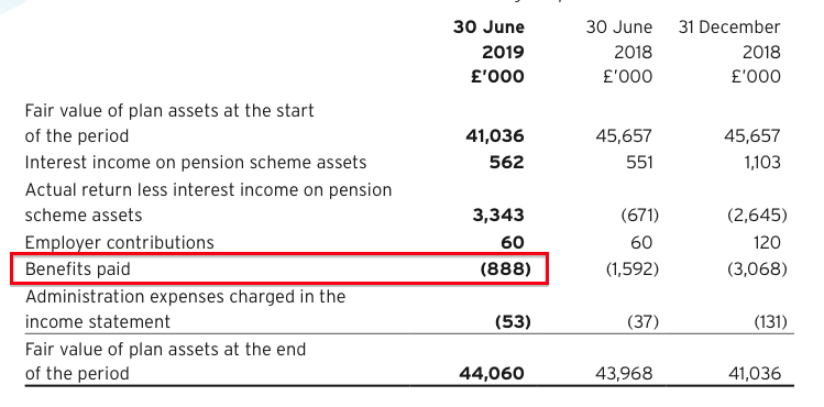asy andrews sykes hy 2019 results pension benefits