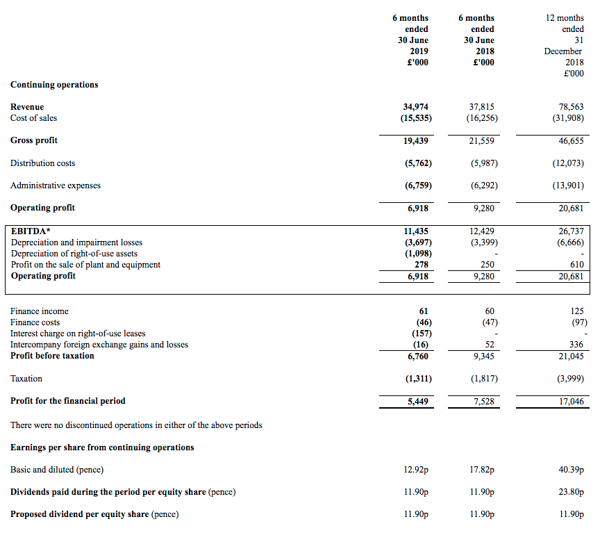 asy andrews sykes hy 2019 results summary