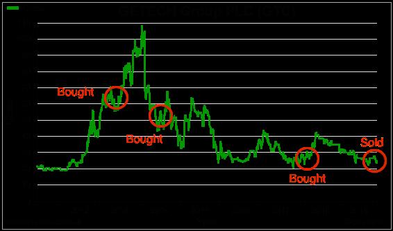 maynard paton 2019 portfolio review sharepad chart gtc getech