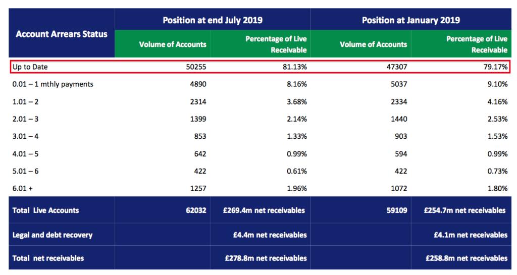 S&U SUS HY 2020 results arrears slide