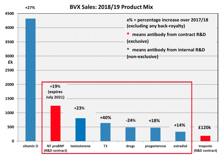 bvxp bioventix fy 2019 results 2019 revenue mix other antibodies