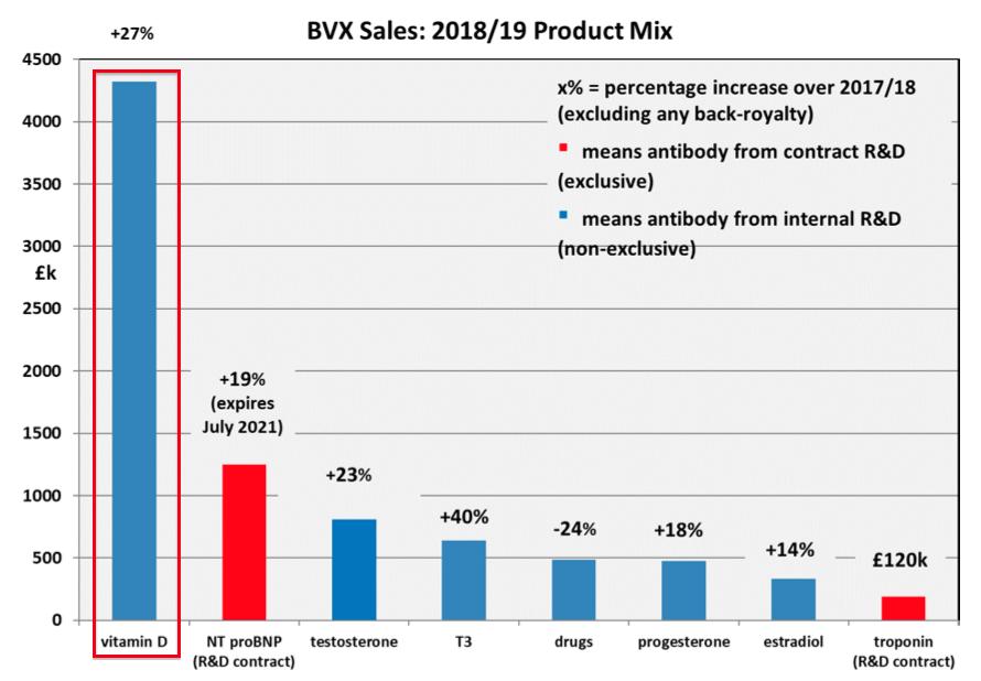 bvxp bioventix fy 2019 results 2019 revenue mix vitamin d