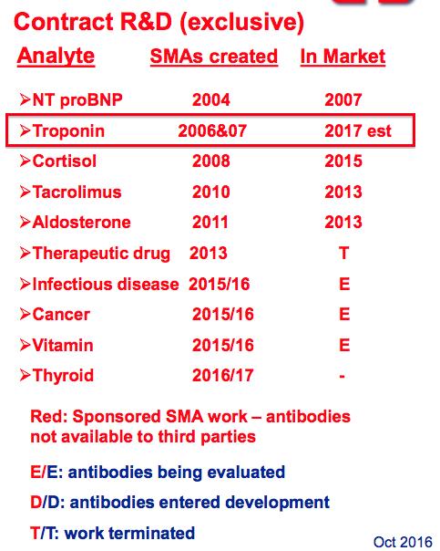 bvxp bioventix fy 2019 results 2016 slides troponin started