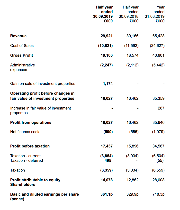 mtvw mountview estates hy 2020 results summary