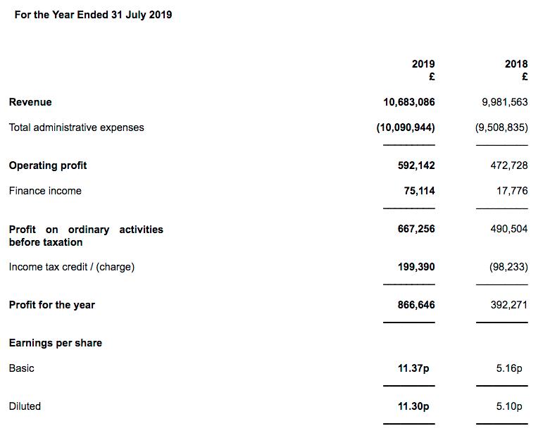 olee oleeo fy 2019 results summary