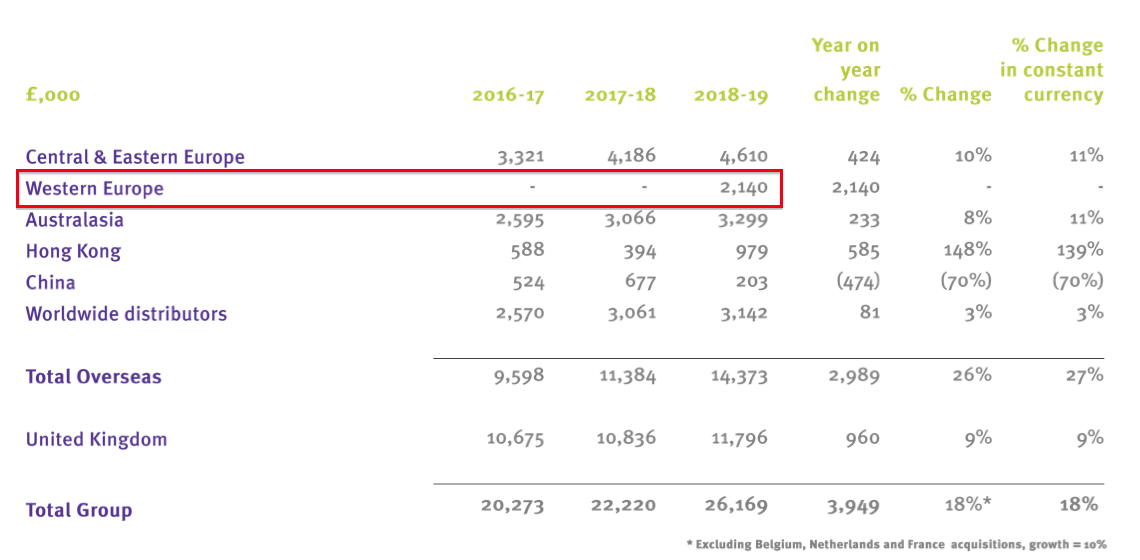 tstl tristel HY 2020 results FY 2019 ecomed revenue slide