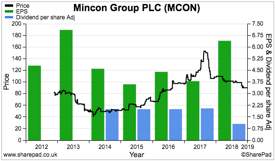 maynard paton 2019 portfolio review sharepad chart mcon mincon