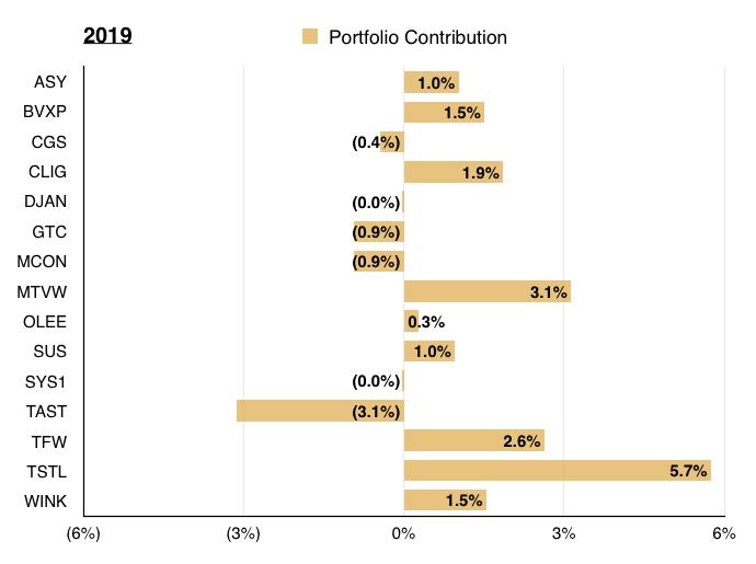 q4 2019 portfolio review 2019 portfolio holding contributions