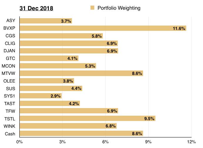 q4 2019 portfolio review 2019 start holdings