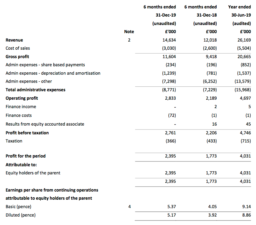 tstl tristel HY 2020 results summary