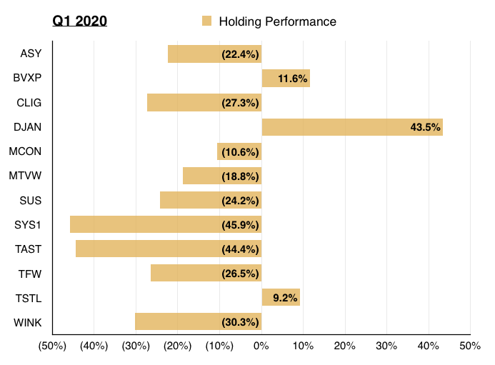 q1 2020 portfolio review holding performance