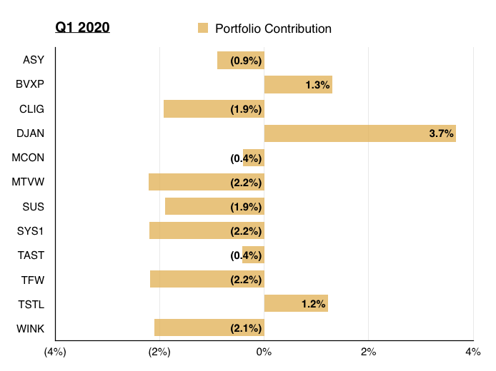 q1 2020 portfolio review holding contribution