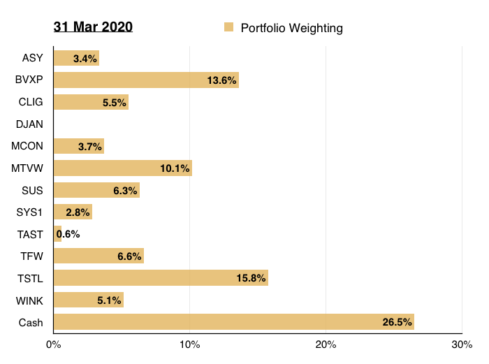 q1 2020 portfolio review portfolio weighting
