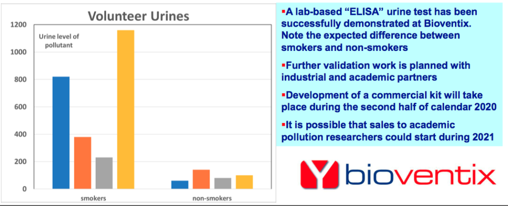 bvxp bioventix h1 2020 results pollution biomonitoring slide