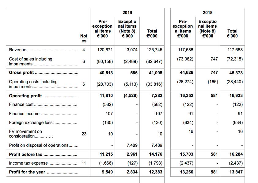 mcon mincon fy 2019 results summary