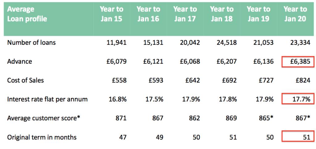 sus s&u fy 2020 results car loan profile