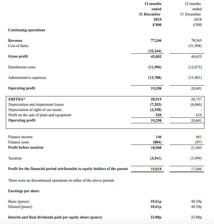 asy andrews sykes fy 2019 results summary