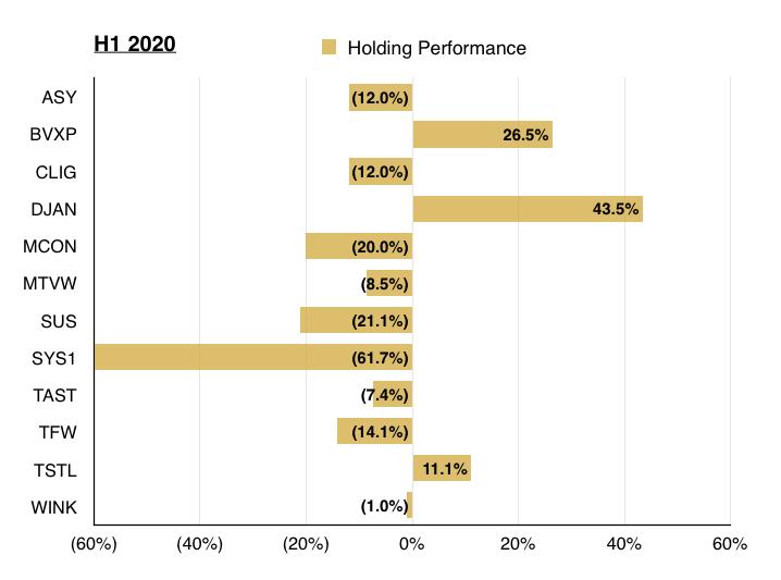 q2 2020 maynard paton holding performance