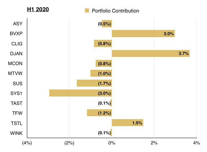 q2 2020 maynard paton portfolio contributions
