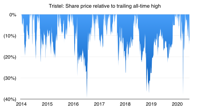 TSTL Tristel share price relative to trailing high