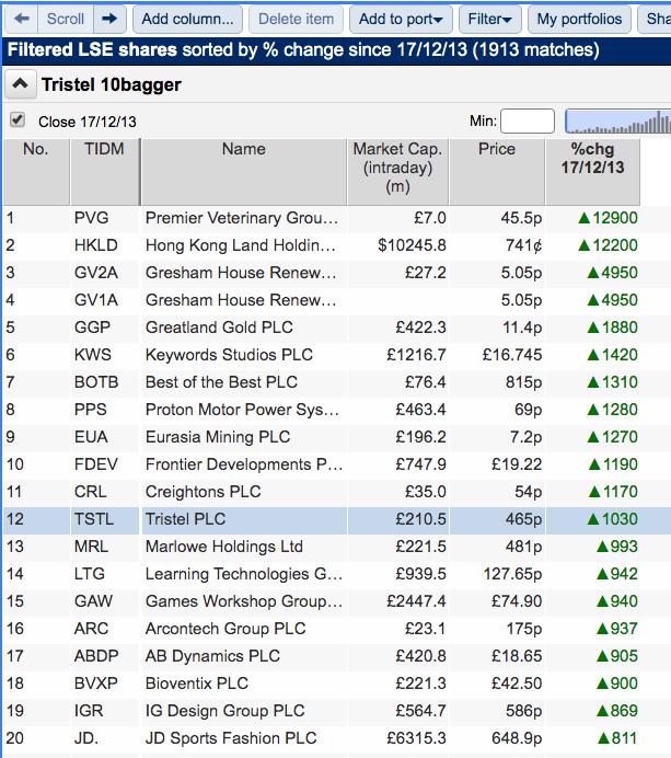 TSTL Tristel sharepad 10-baggers since 17 12 2003