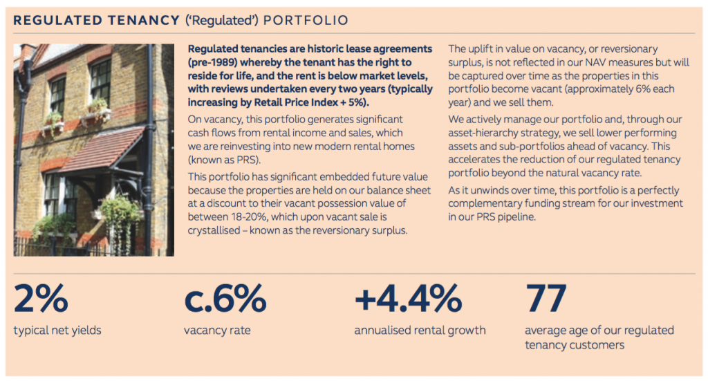 mtvw mountview estates fy 2020 results grainger regulated tenancy data