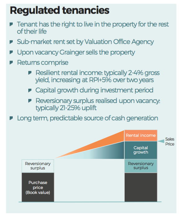 mtvw mountview estates fy 2020 results grainger regulated tenacies introduction