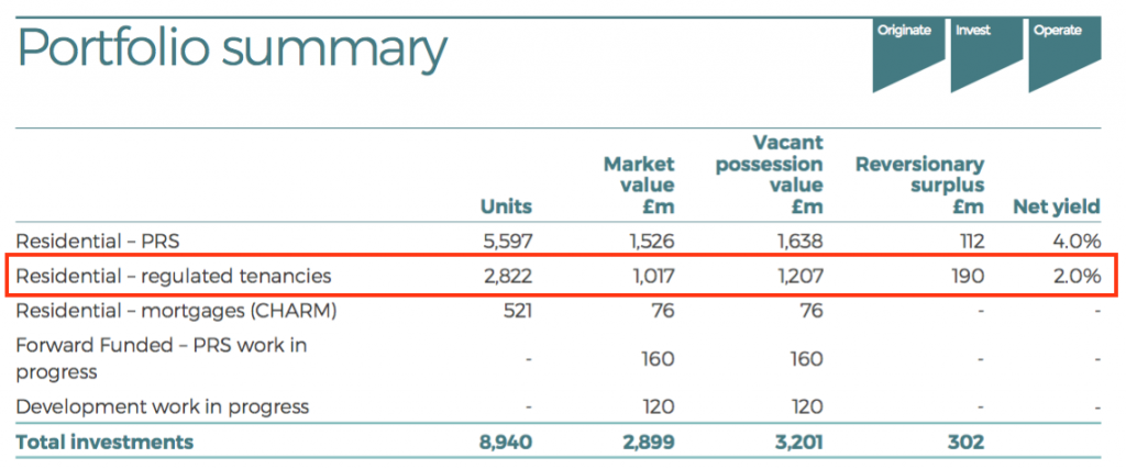 mtvw mountview estates fy 2020 results grainger summary