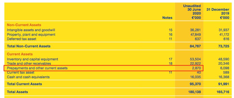 mcon mincon h1 2020 results prepayments