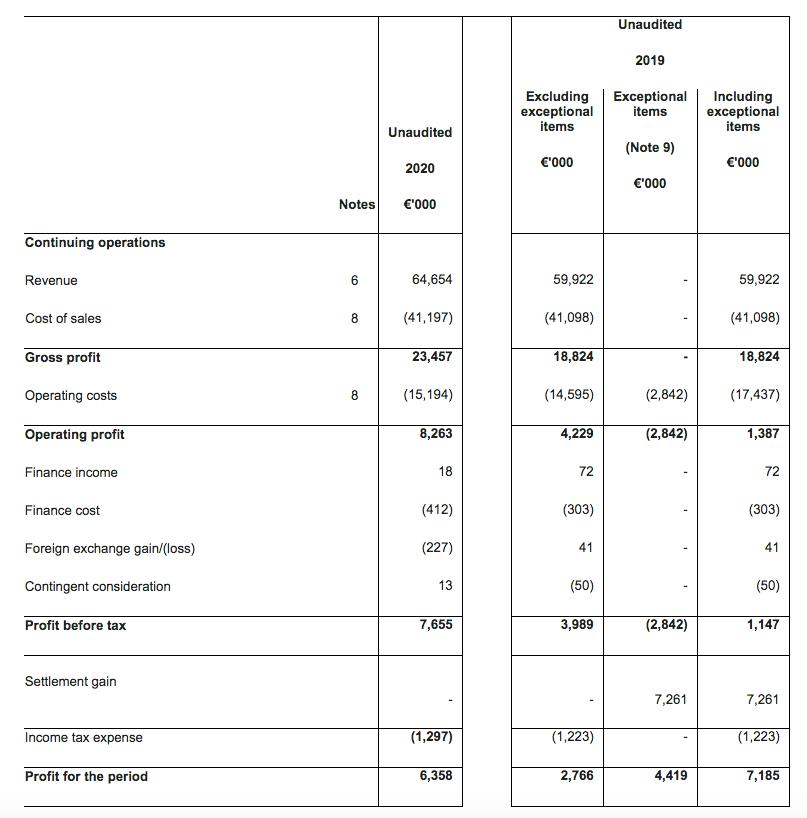 mcon mincon h1 2020 results summary