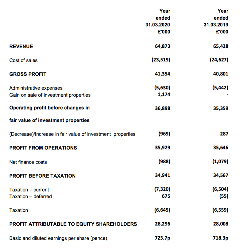 mtvw mountview estates fy 2020 results summary