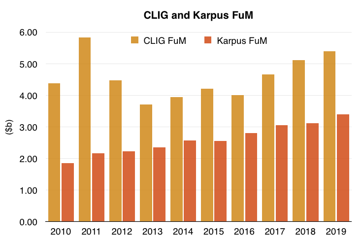 clig city of london investment fy 2020 results fum vs karpus fum