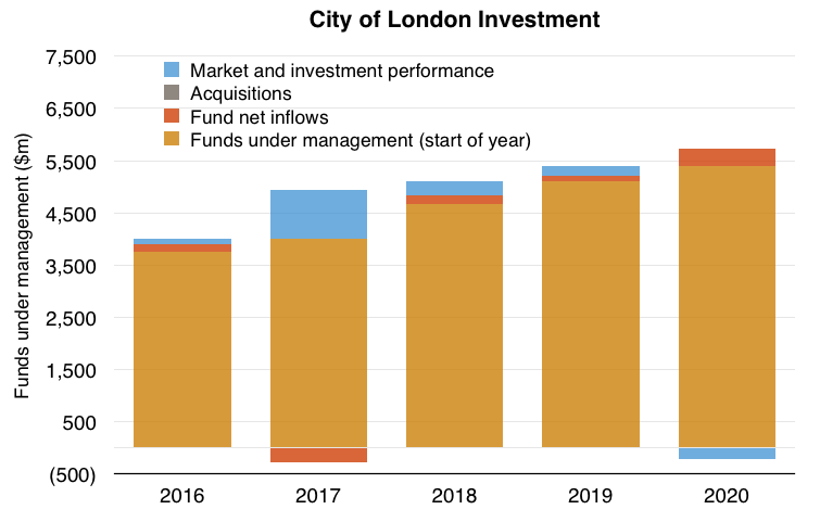 clig city of london investment fy 2020 results fum movements
