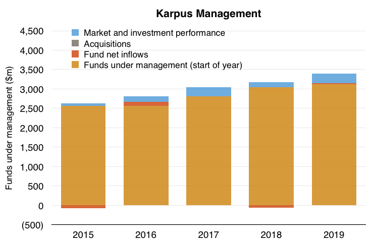 clig city of london investment fy 2020 results karpus fum movments