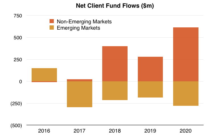 clig city of london investment fy 2020 results fum flows