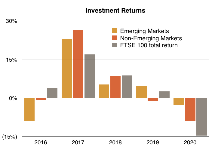 clig city of london investment fy 2020 results fum returns