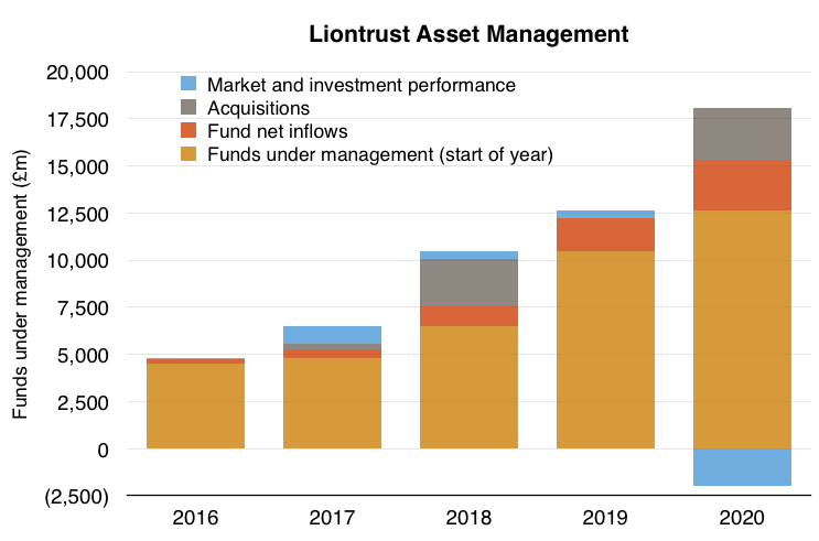 clig city of london investment fy 2020 results liontrust fum movements