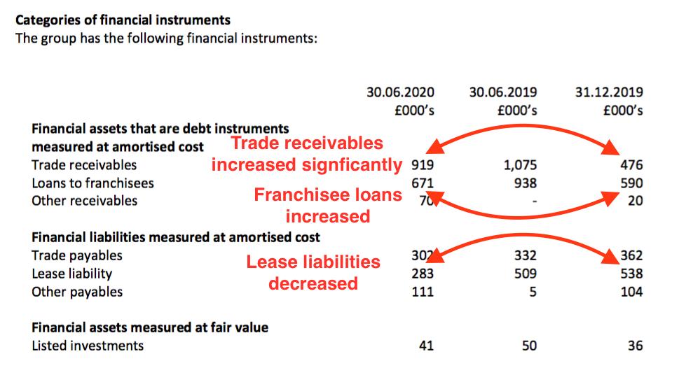 wink winkworth h1 2020 results financial instruments