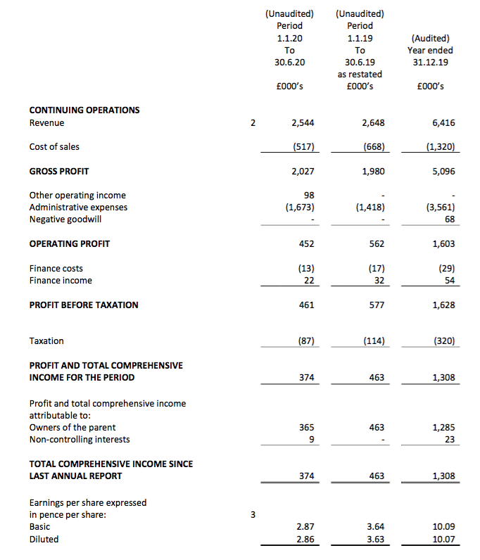 wink winkworth h1 2020 results summary