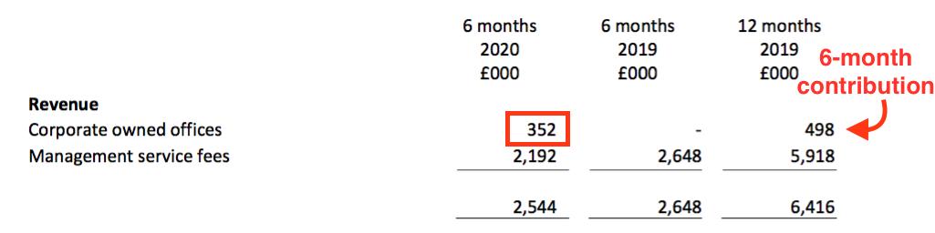 wink winkworth h1 2020 results tooting revenue