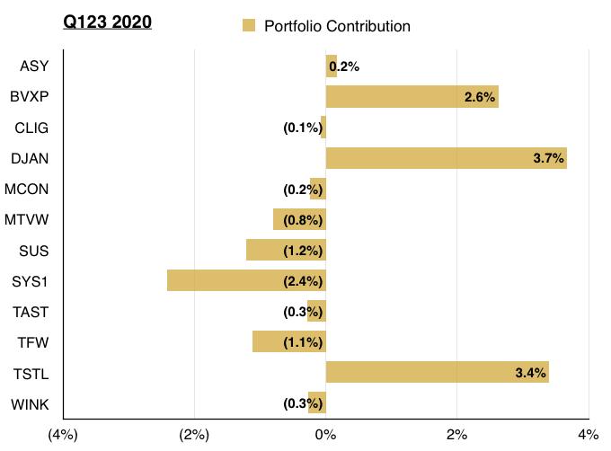 maynard paton q3 2020 portfolio holding contribution