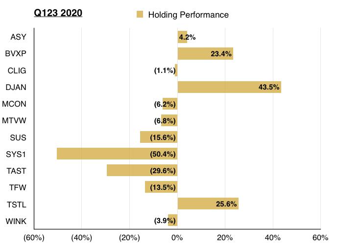 maynard paton q3 2020 portfolio holding performance