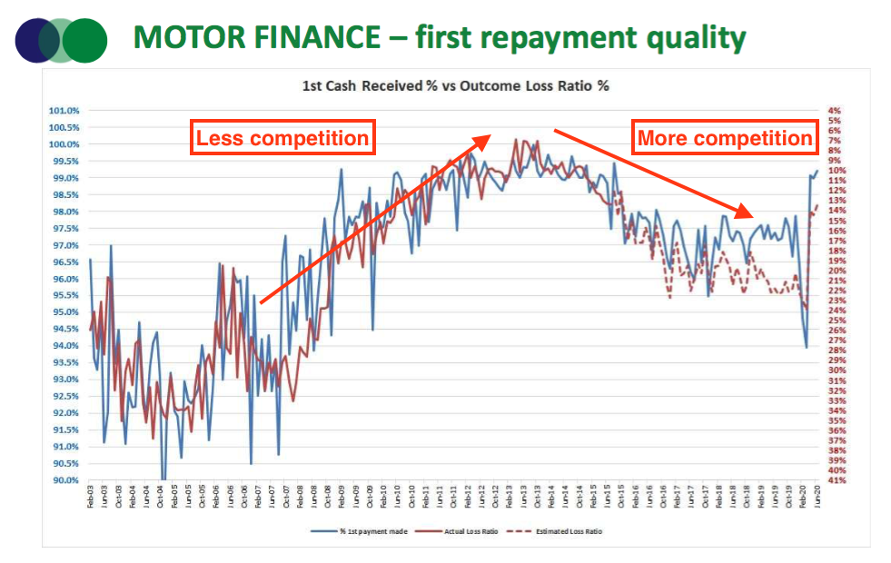 sus hy 2021 results motor loan first repayment quality
